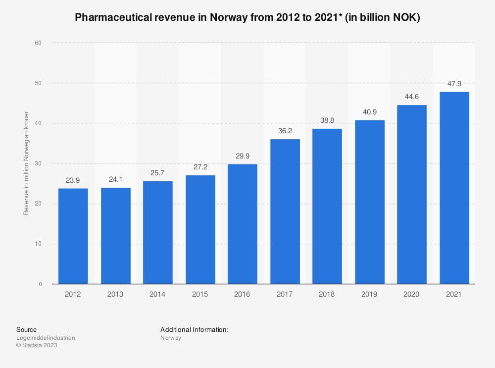 Statistic: Pharmaceutical revenue in Norway from 2011 to 2020* (in billion NOK)  | Statista