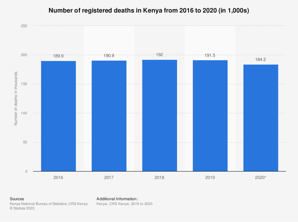 Statistic: Number of registered deaths in Kenya from 2016 to 2020 (in 1,000s) | Statista