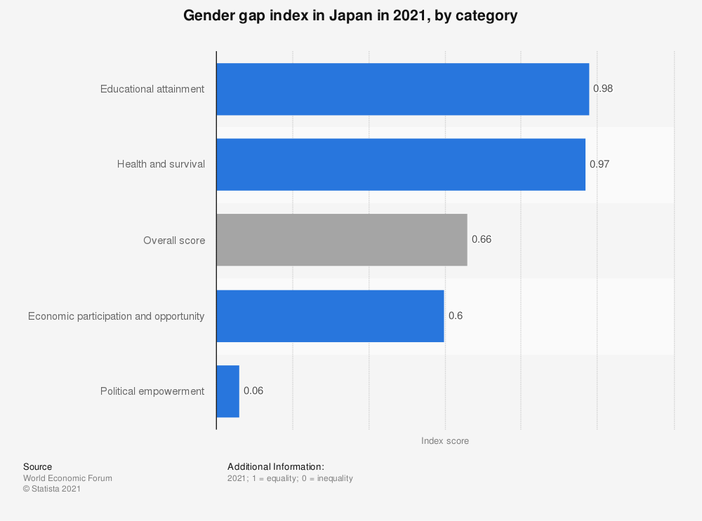 Statistic: Gender gap index in Japan in 2021, by category   Statista
