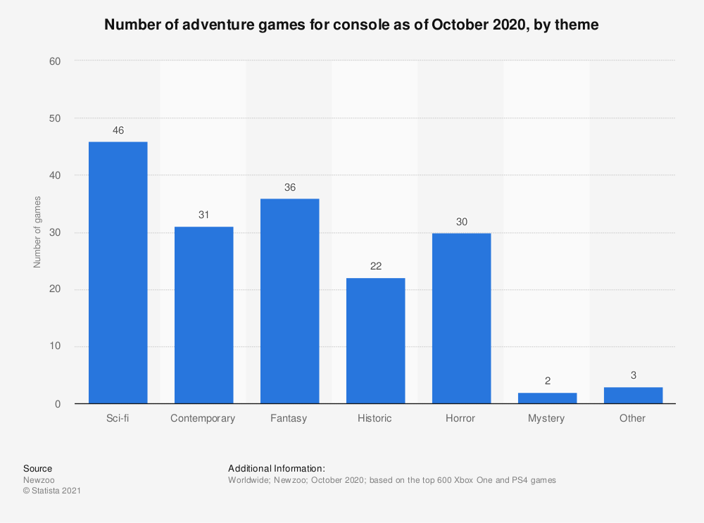 Statistic: Number of adventure games for console as of October 2020, by theme | Statista