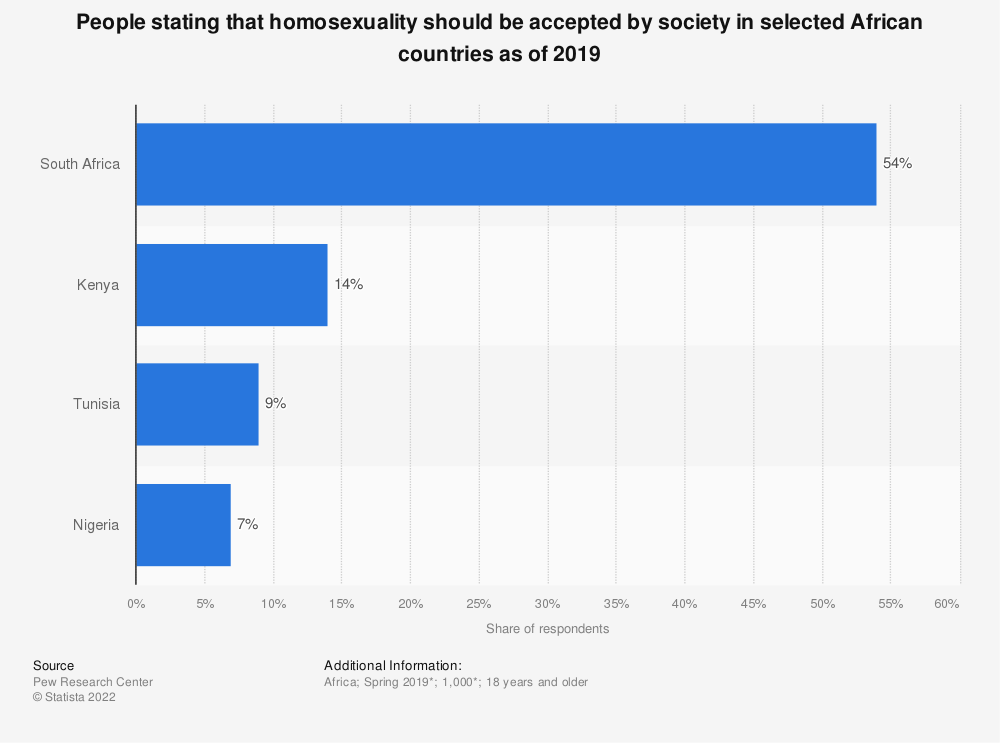 Statistic: Share of respondents from selected African countries who say homosexuality should be accepted by society 2019 | Statista