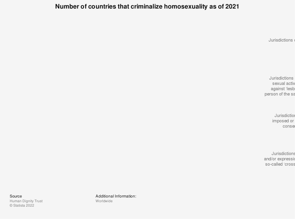 Statistic: Number of countries that criminalize homosexuality as of 2021   Statista