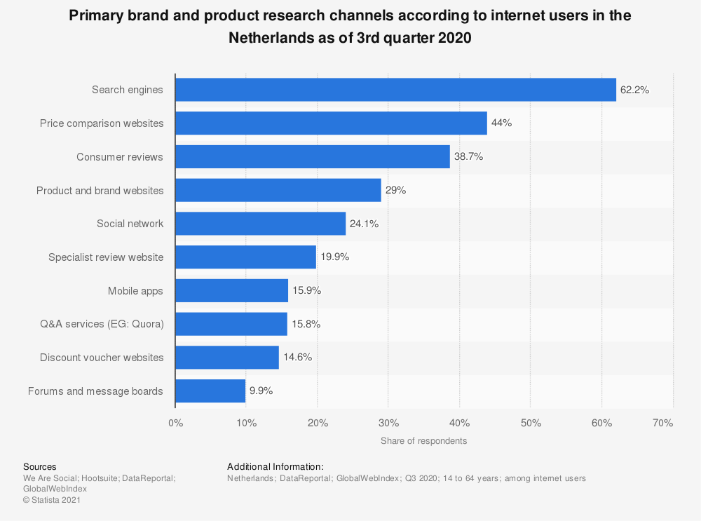 Statistic: Primary brand and product research channels according to internet users in the Netherlands as of 3rd quarter 2020 | Statista