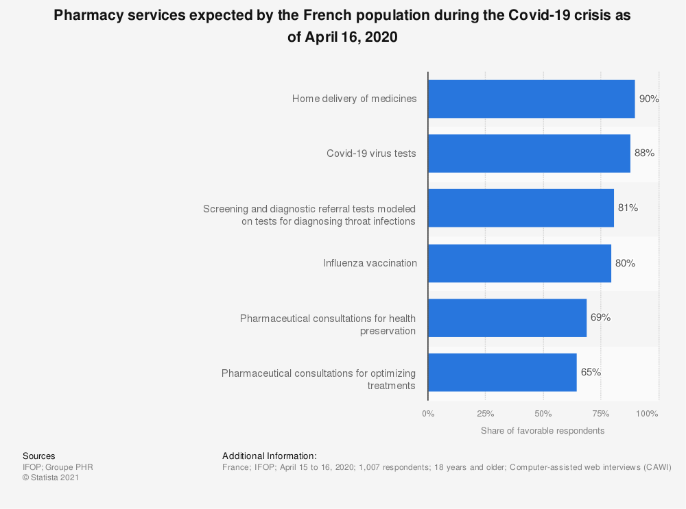 Statistic: Pharmacy services expected by the French population during the Covid-19 crisis as of April 16, 2020 | Statista