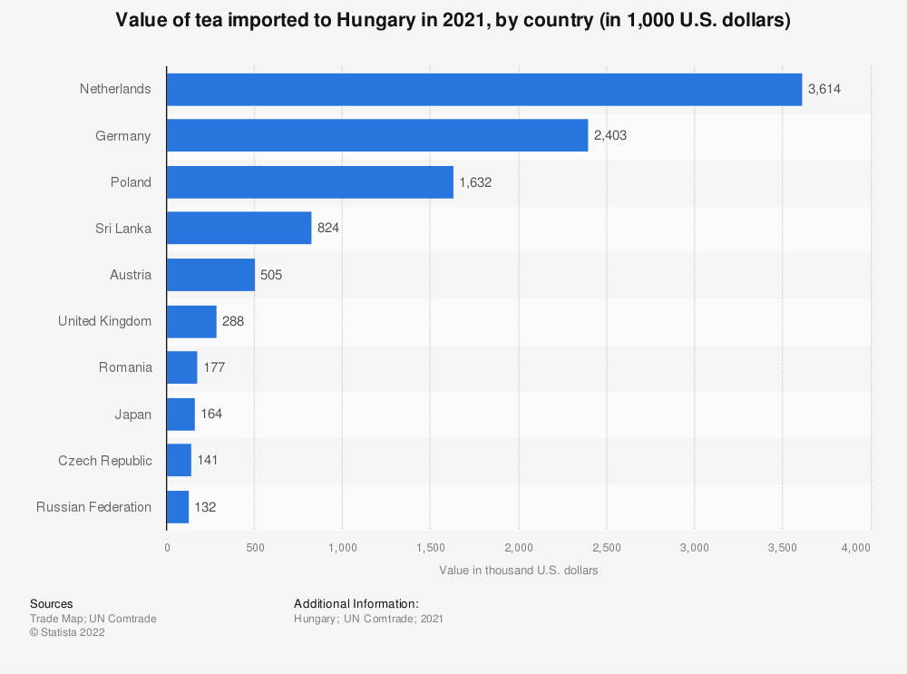 Statistic: Value of tea imported to Hungary in 2019, by country (in 1,000 U.S. dollars)   Statista