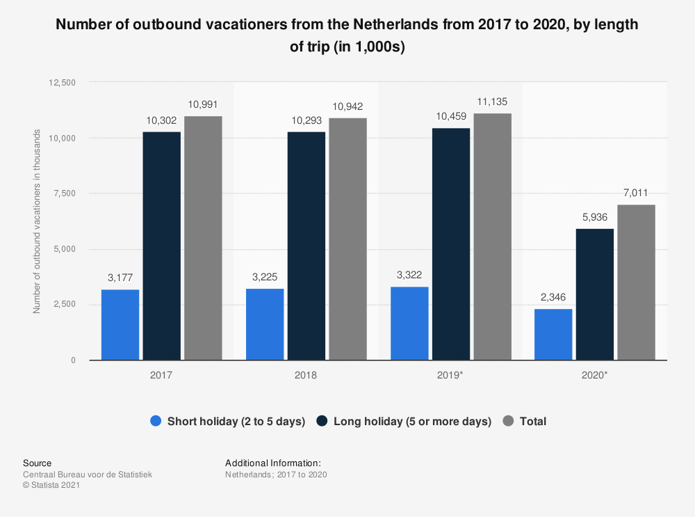 Statistic: Number of outbound vacationers from the Netherlands from 2017 to 2019, by length of trip (in 1,000s) | Statista