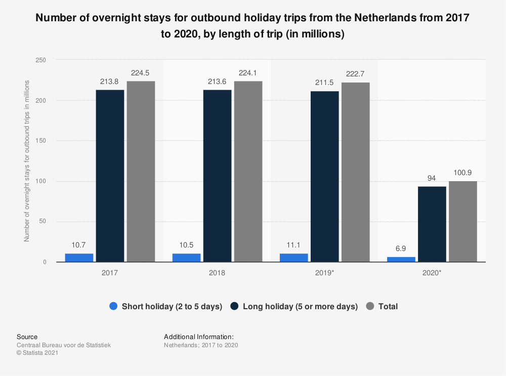 Statistic: Number of overnight stays for outbound holiday trips from the Netherlands from 2017 to 2019, by length of trip (in millions) | Statista