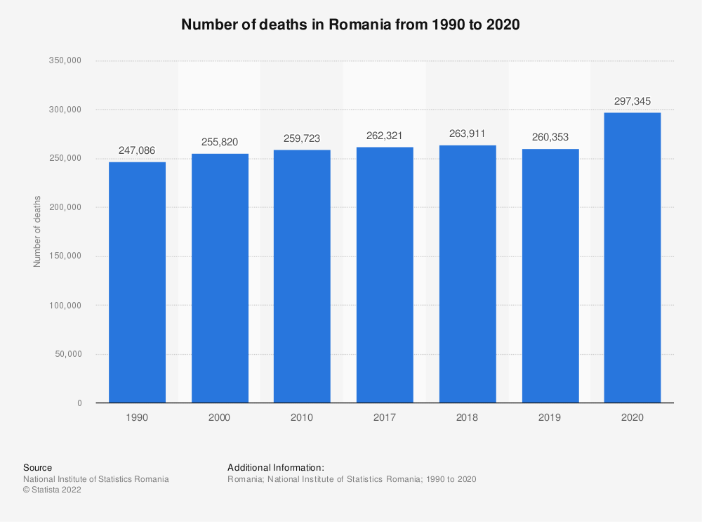 Statistic: Number of deaths in Romania from 1990 to 2020   Statista