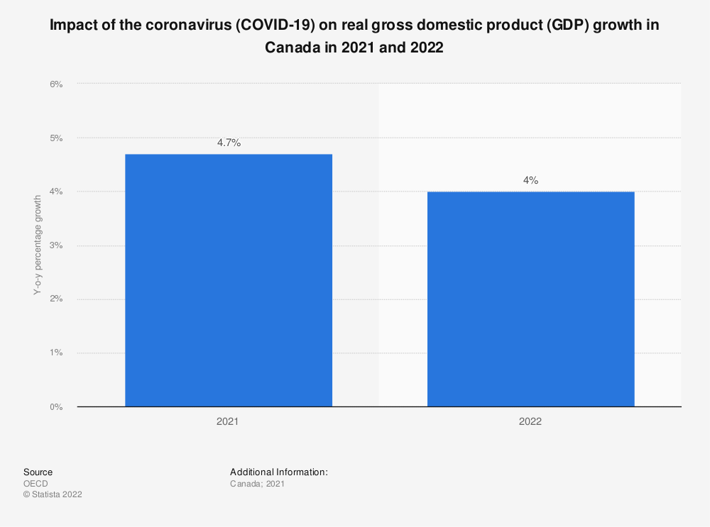 Statistic: Impact of the coronavirus (COVID-19) on real gross domestic product (GDP) growth in Canada in 2021 and 2022 | Statista
