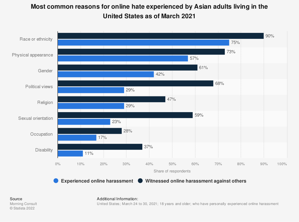 Statistic: Most common reasons for online hate experienced by Asian adults living in the United States as of March 2021   Statista