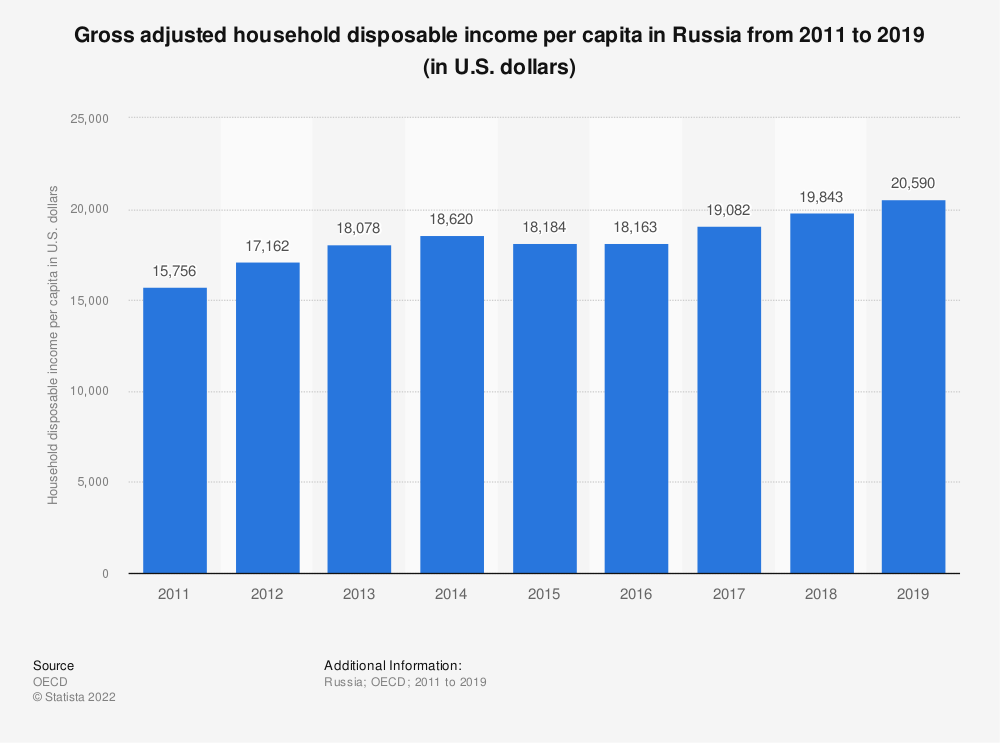 Statistic: Gross adjusted household disposable income per capita in Russia from 2012 to 2019 (in U.S. dollars)   Statista