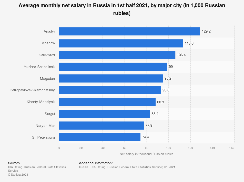 Statistic: Average monthly net salary in Russia in 1st half 2020, by major city  (in 1,000 Russian rubles)   Statista