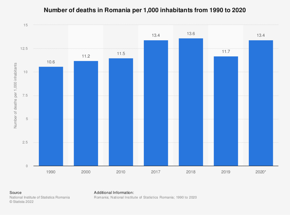 Statistic: Number of deaths in Romania per 1,000 inhabitants from 1990 to 2020 | Statista