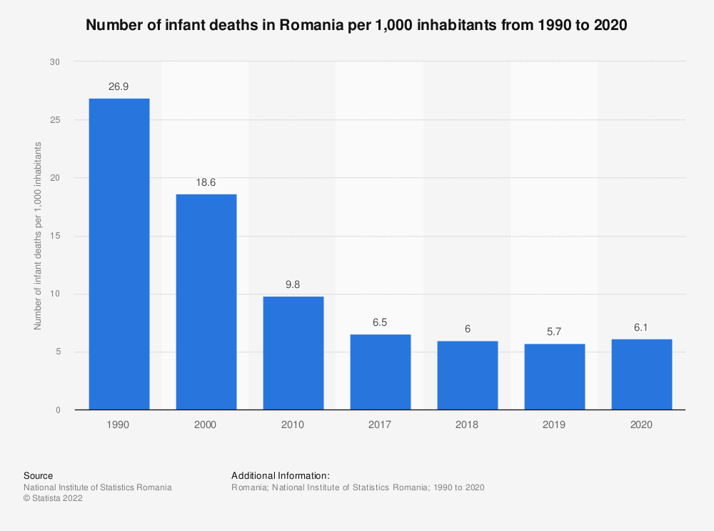 Statistic: Number of infant deaths in Romania per 1,000 inhabitants from 1990 to 2020   Statista