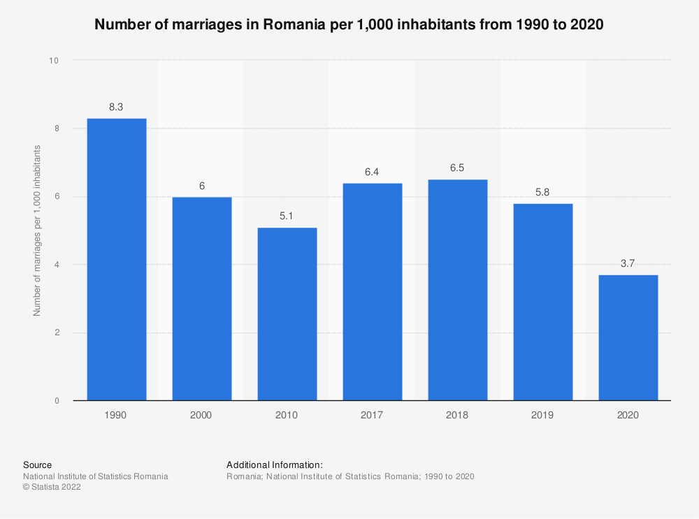 Statistic: Number of marriages in Romania per 1,000 inhabitants from 1990 to 2020   Statista