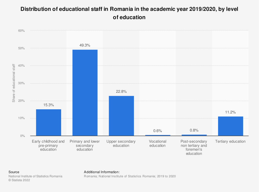 Statistic: Distribution of educational staff in Romania in the academic year 2019/2020, by level of education  | Statista