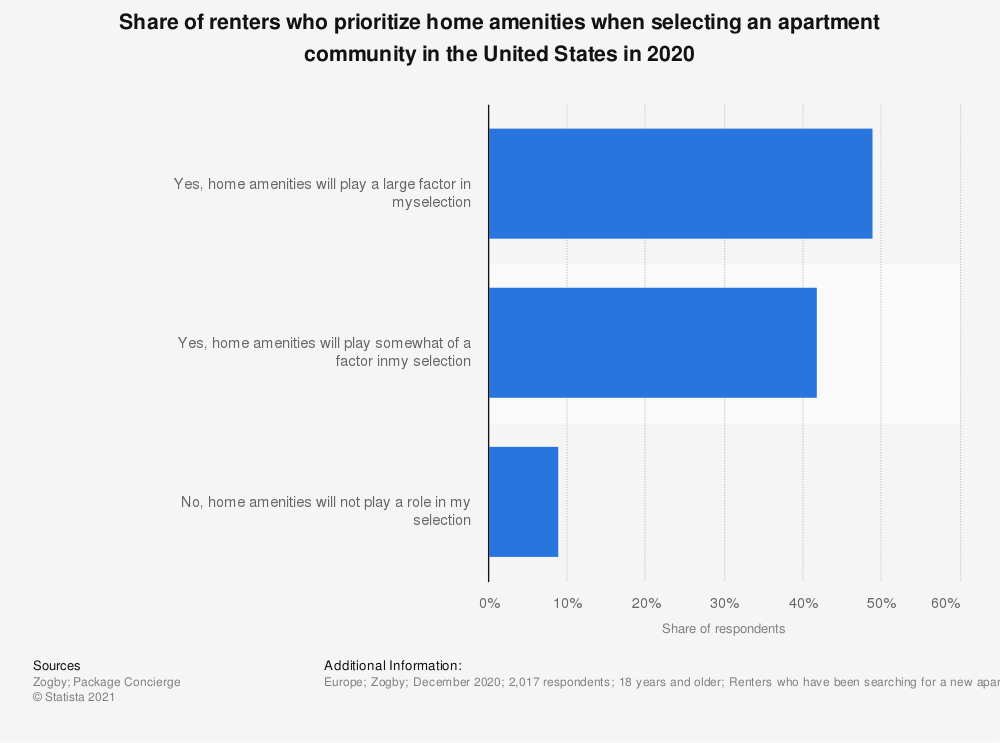 Statistic: Share of renters who prioritize home amenities when selecting an apartment community in the United States in 2020   Statista