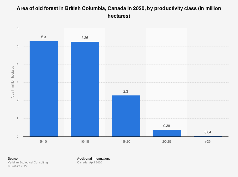 Statistic: Area of old forest in British Columbia, Canada in 2020, by productivity class (in million hectares) | Statista