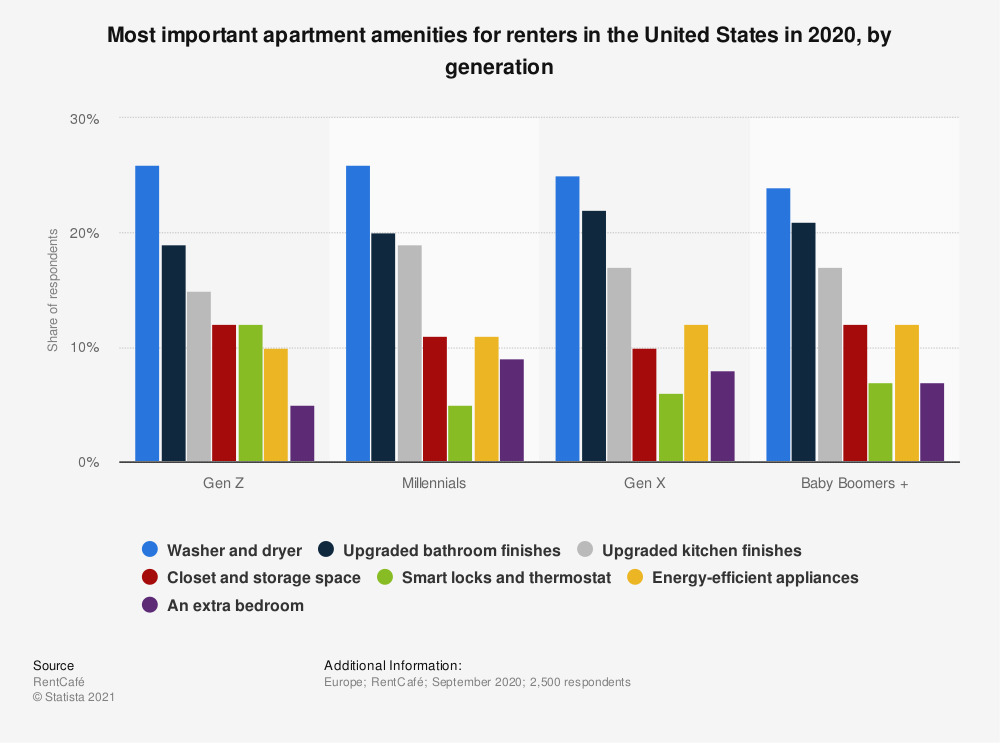 Statistic: Most important apartment amenities for renters in the United States in 2020, by generation | Statista