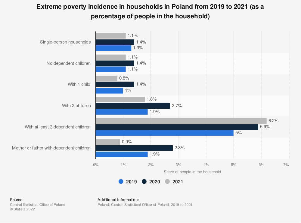 Statistic: Extreme poverty incidence in households in Poland from 2018 to 2020 (as a percentage of people in the household)   Statista