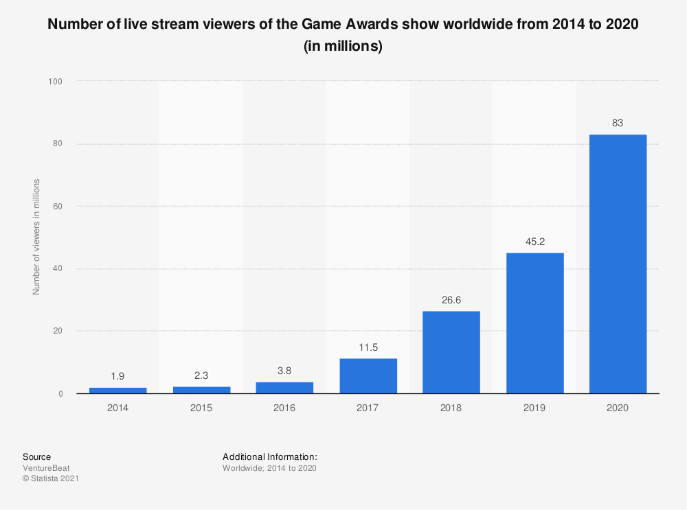 Statistic: Number of live stream viewers of the Game Awards show worldwide from 2014 to 2020 (in millions) | Statista