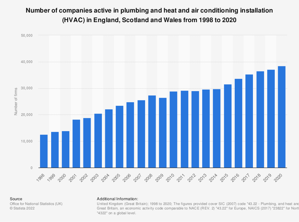 Statistic: Number of companies active in plumbing and heat and air conditioning installation (HVAC) in England, Scotland and Wales from 1998 to 2019 | Statista