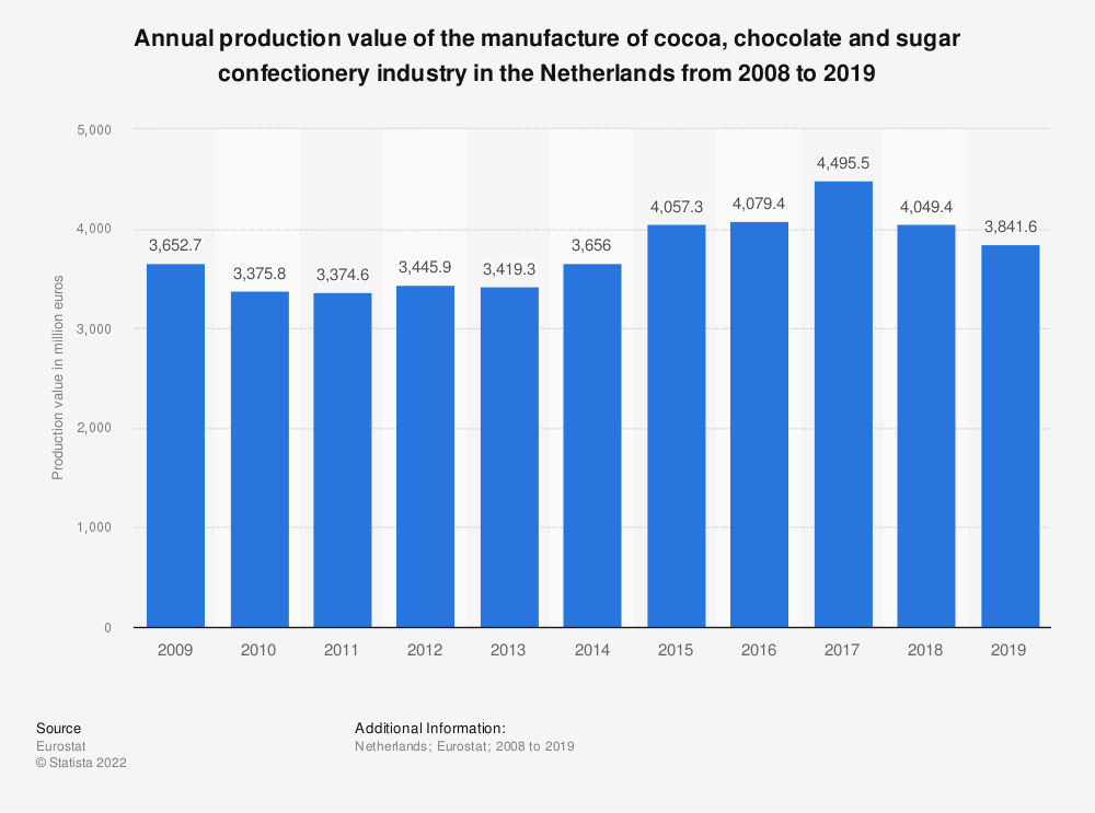 Statistic: Annual production value of the manufacture of cocoa, chocolate and sugar confectionery industry in the Netherlands from 2008 to 2019 (in million euros) | Statista