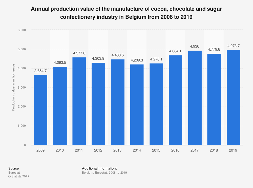 Statistic: Annual production value of the manufacture of cocoa, chocolate and sugar confectionery industry in Belgium from 2008 to 2018 (in million euros) | Statista