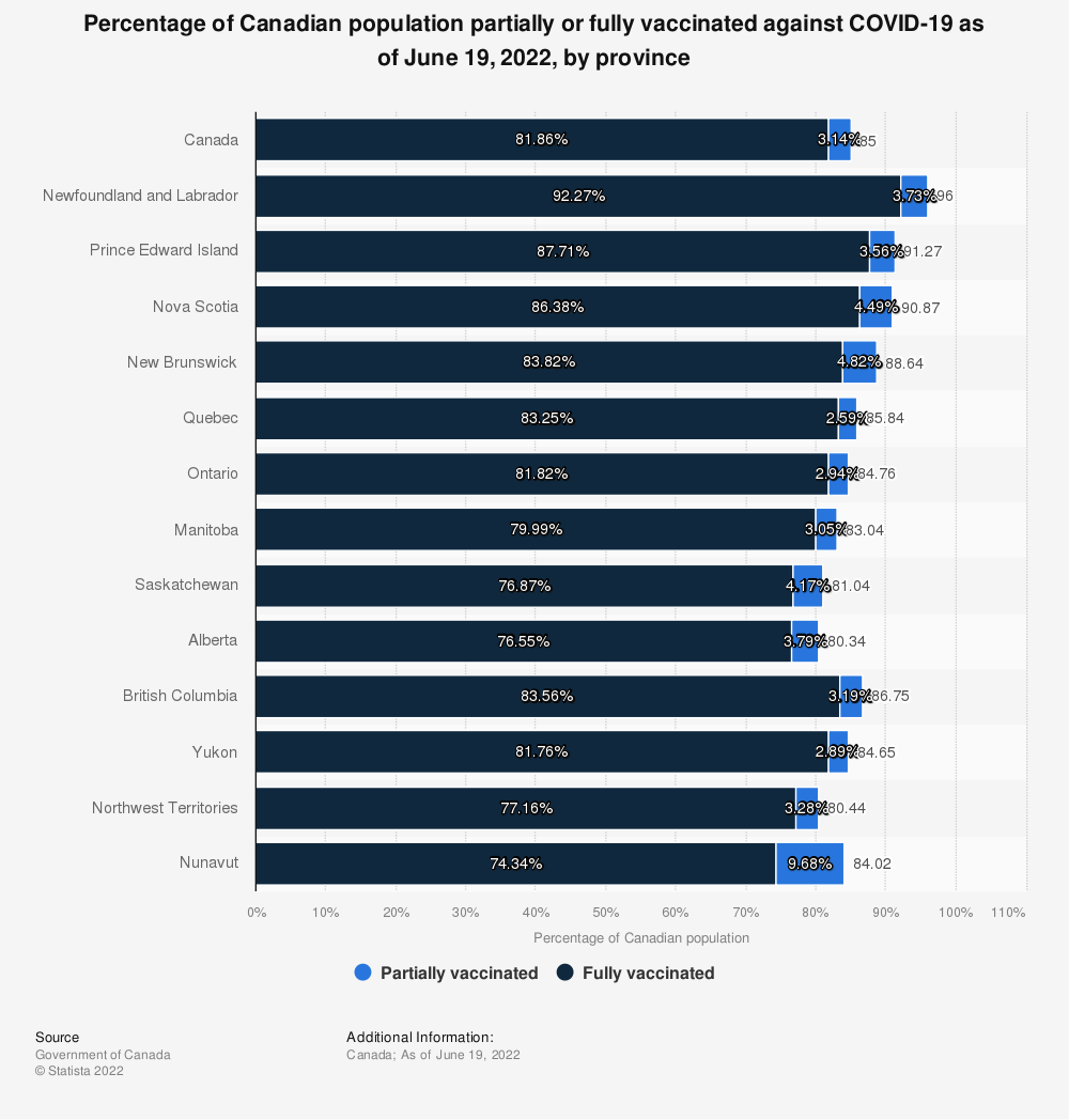 Statistic: Percentage of Canadian population partially or fully vaccinated against COVID-19 as of September 11, 2021, by province | Statista