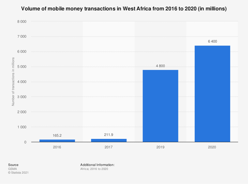 Statistic: Volume of mobile money transactions in West Africa from 2016 to 2020 (in millions) | Statista