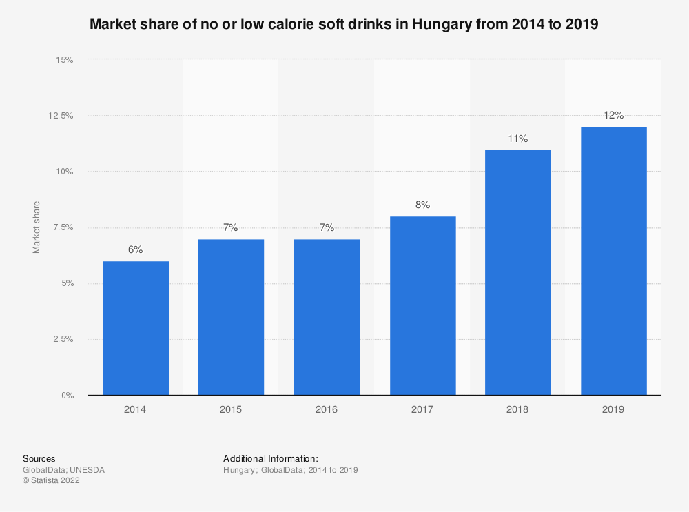 Statistic: Market share of no or low calorie soft drinks in Hungary from 2014 to 2019   Statista