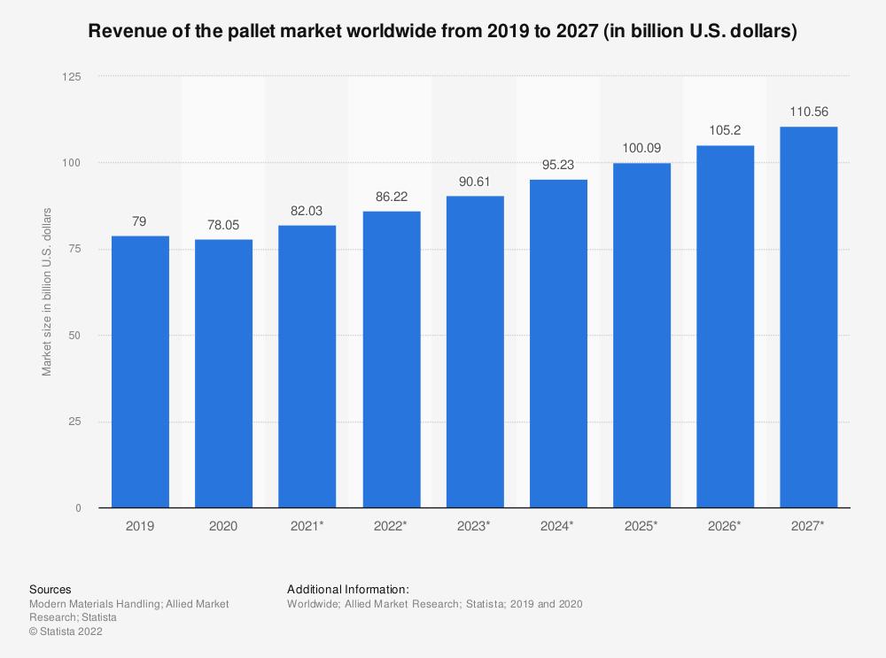 Statistic: Revenue of the pallet market worldwide from 2019 to 2027 (in billion U.S. dollars)   Statista