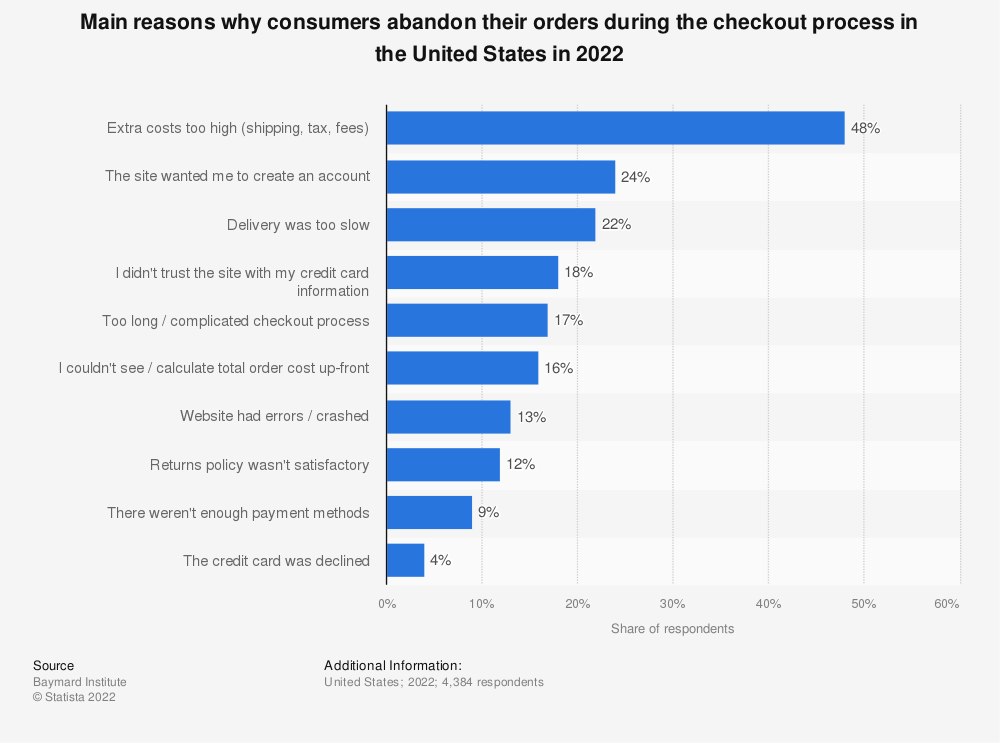 Statistic: Main reasons why consumers in the United States abandoned their orders during the checkout process in 2021 | Statista