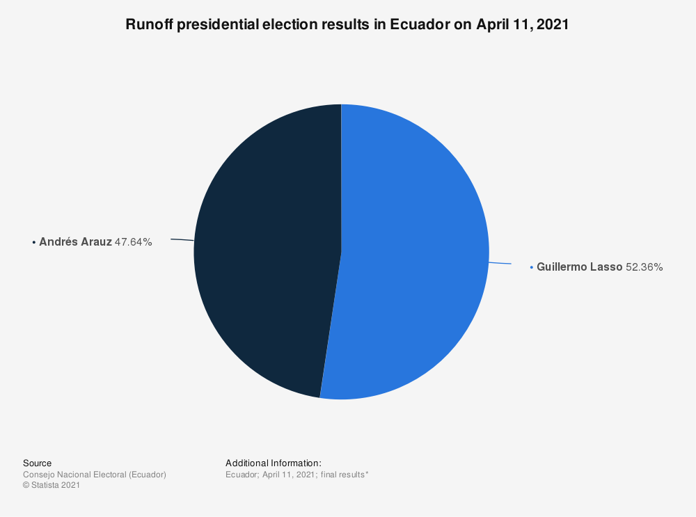 Statistic: Runoff presidential election results in Ecuador on April 11, 2021   Statista