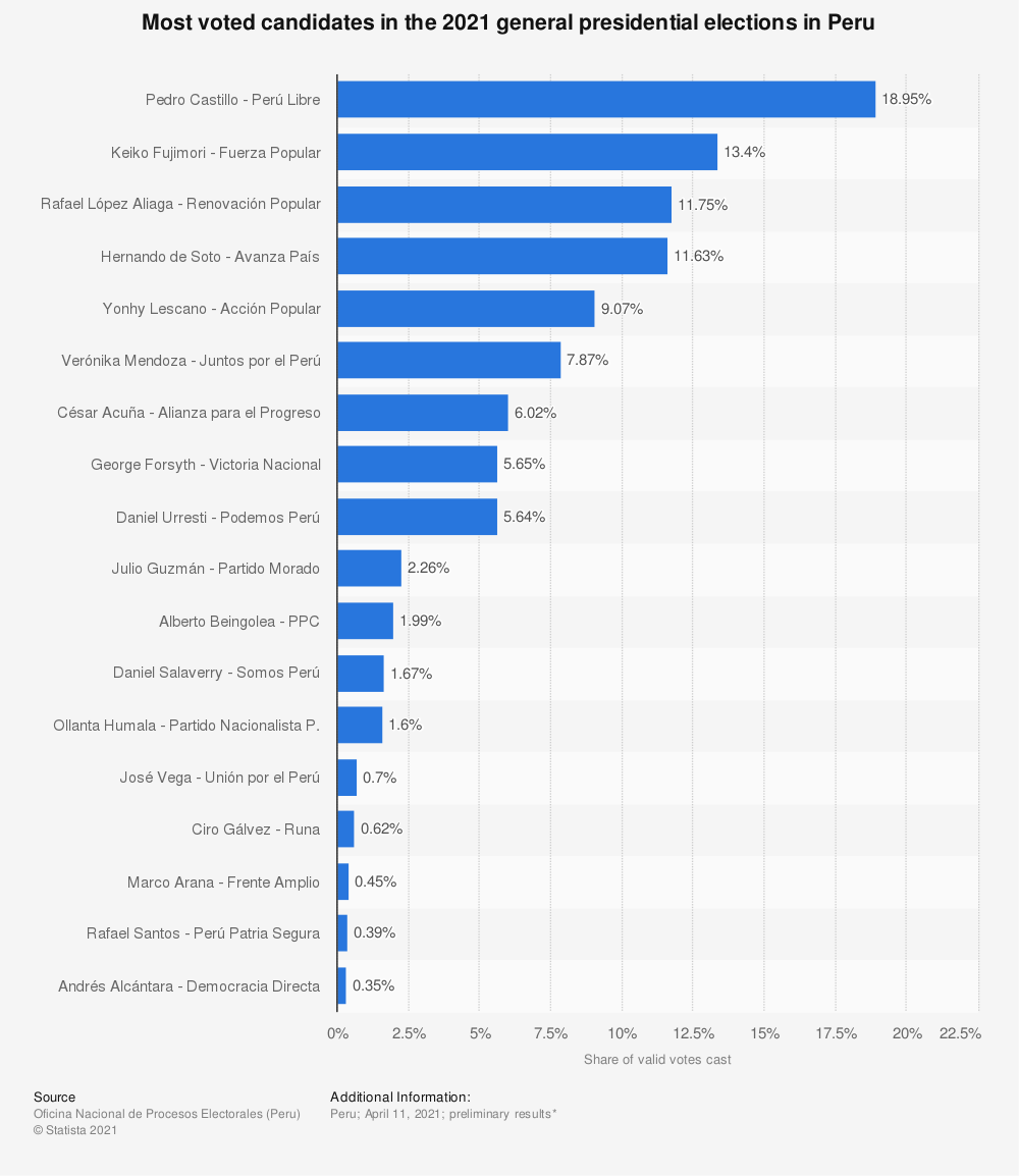 Statistic: Most voted candidates in the 2021 general presidential elections in Peru | Statista