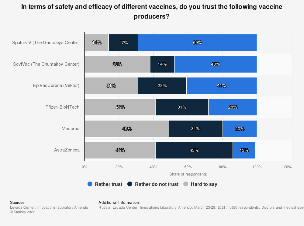 Statistic: In terms of safety and efficacy of different vaccines, do you trust the following vaccine producers? | Statista