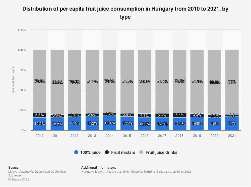 Statistic: Distribution of per capita fruit juice consumption in Hungary from 2010 to 2020, by type | Statista