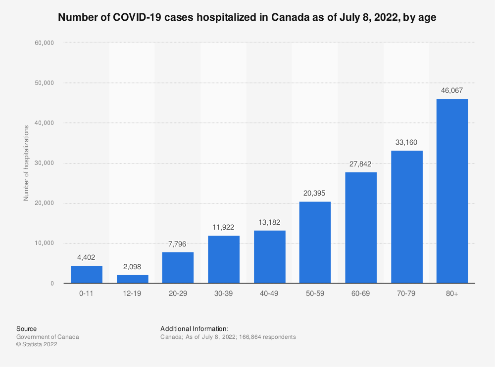 Statistic: Number of COVID-19 cases hospitalized in Canada as of June 11, 2021, by age   Statista