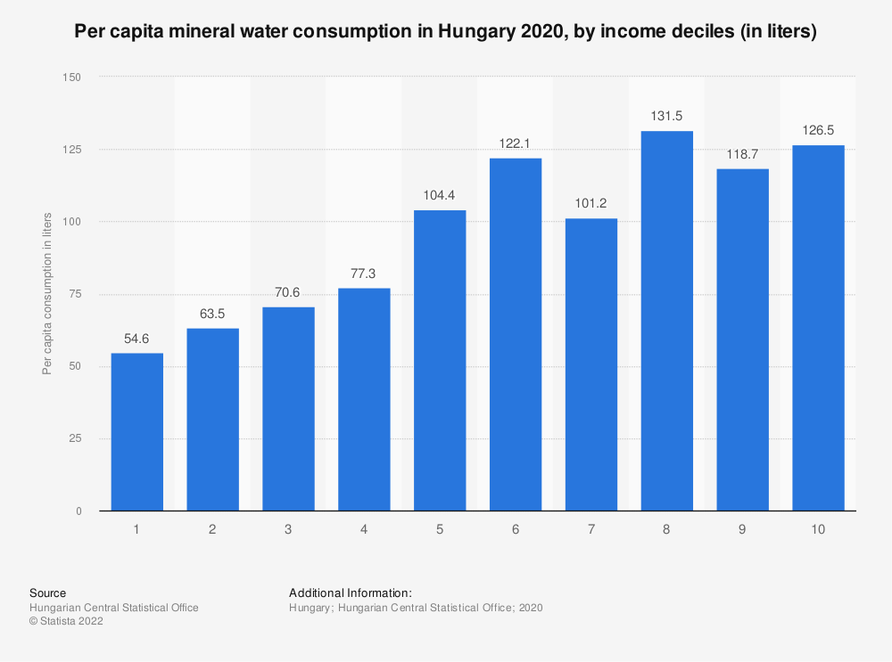Statistic: Per capita mineral water consumption in Hungary 2019, by income deciles (in liters) | Statista