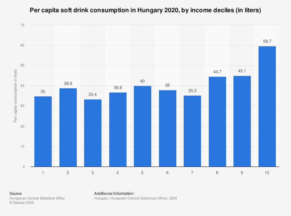 Statistic: Per capita soft drink consumption in Hungary 2019, by income deciles (in liters)   Statista