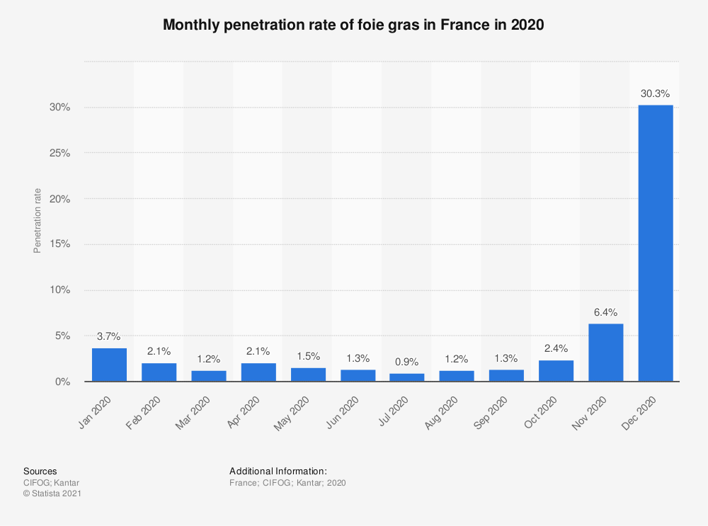 Statistic: Monthly penetration rate of foie gras in France in 2020   Statista