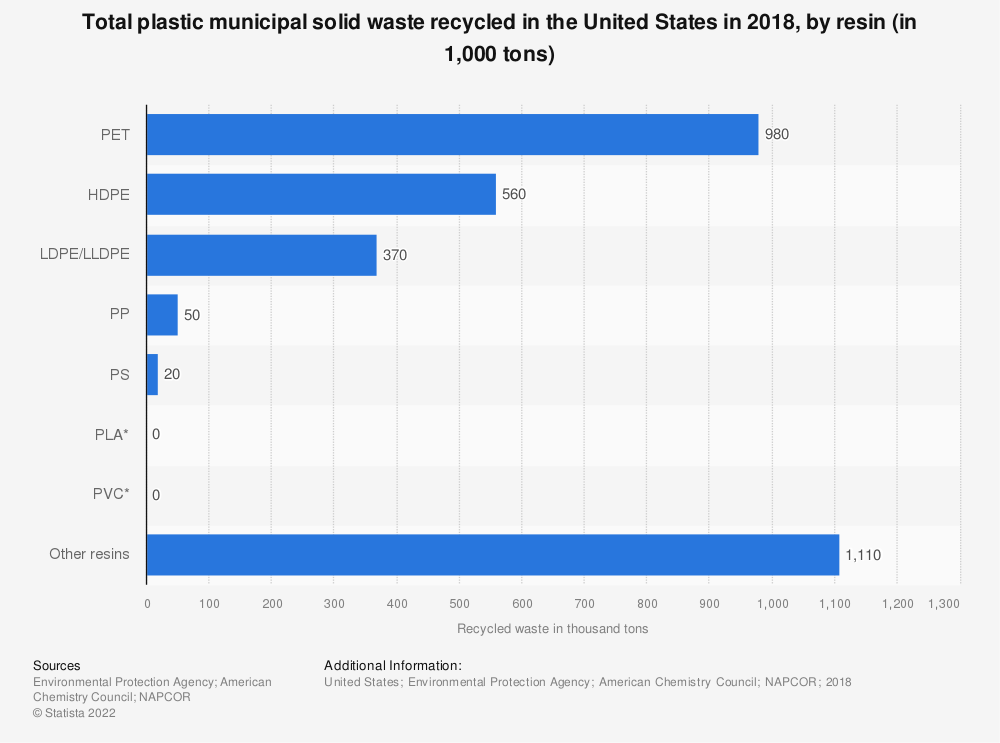 Statistic: Total plastic municipal solid waste recycled in the United States in 2018, by resin (in 1,000 tons) | Statista