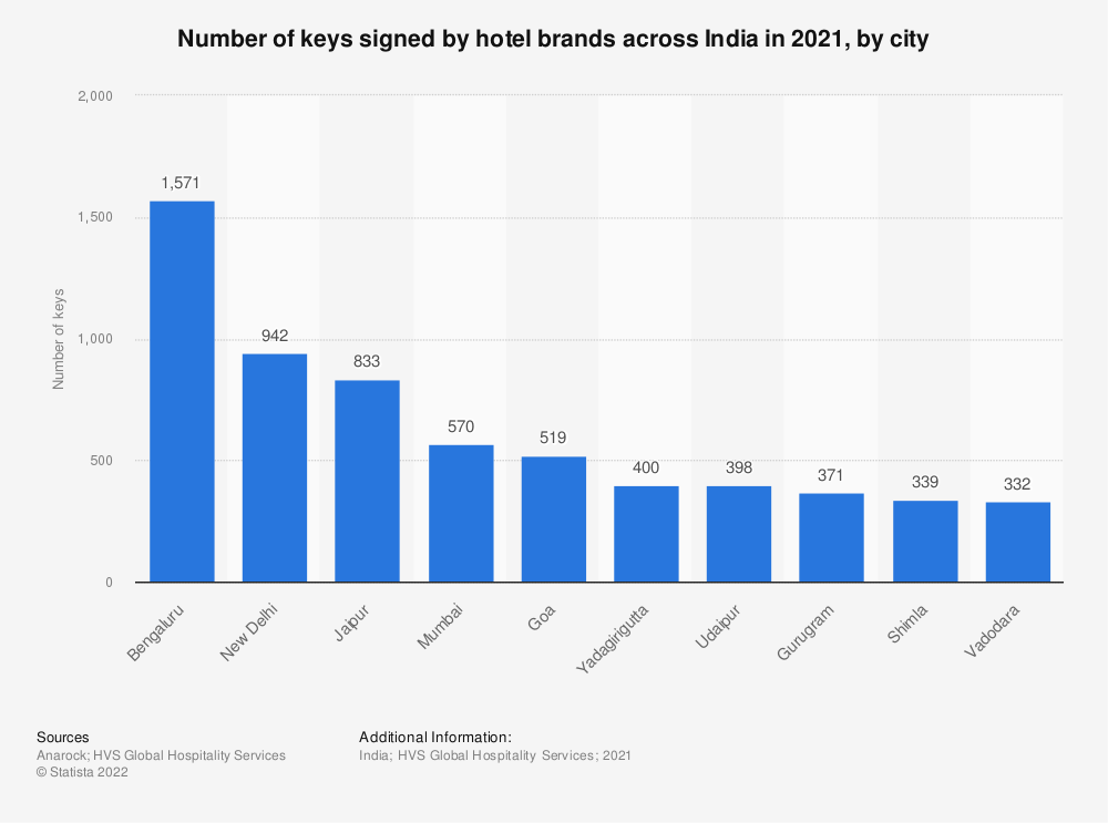 Statistic: Number of keys signed by hotel brands across India in 2020, by city   Statista
