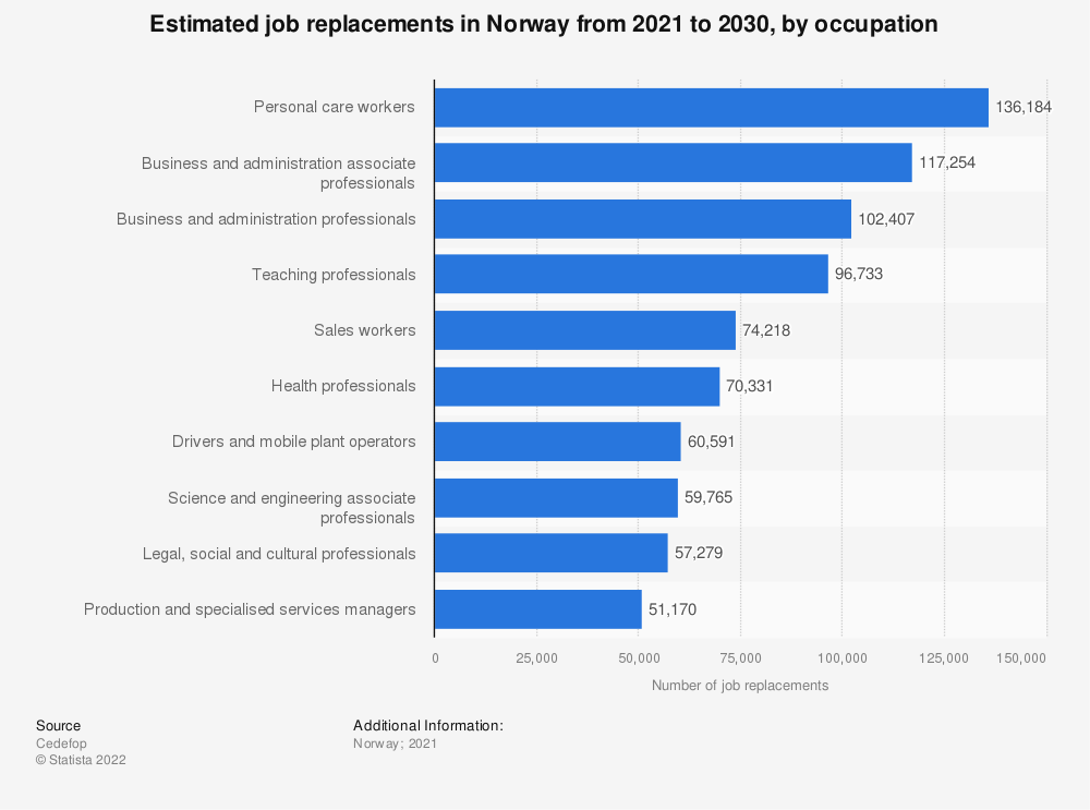 Statistic: Estimated job replacements in Norway from 2021 to 2030, by occupation   Statista