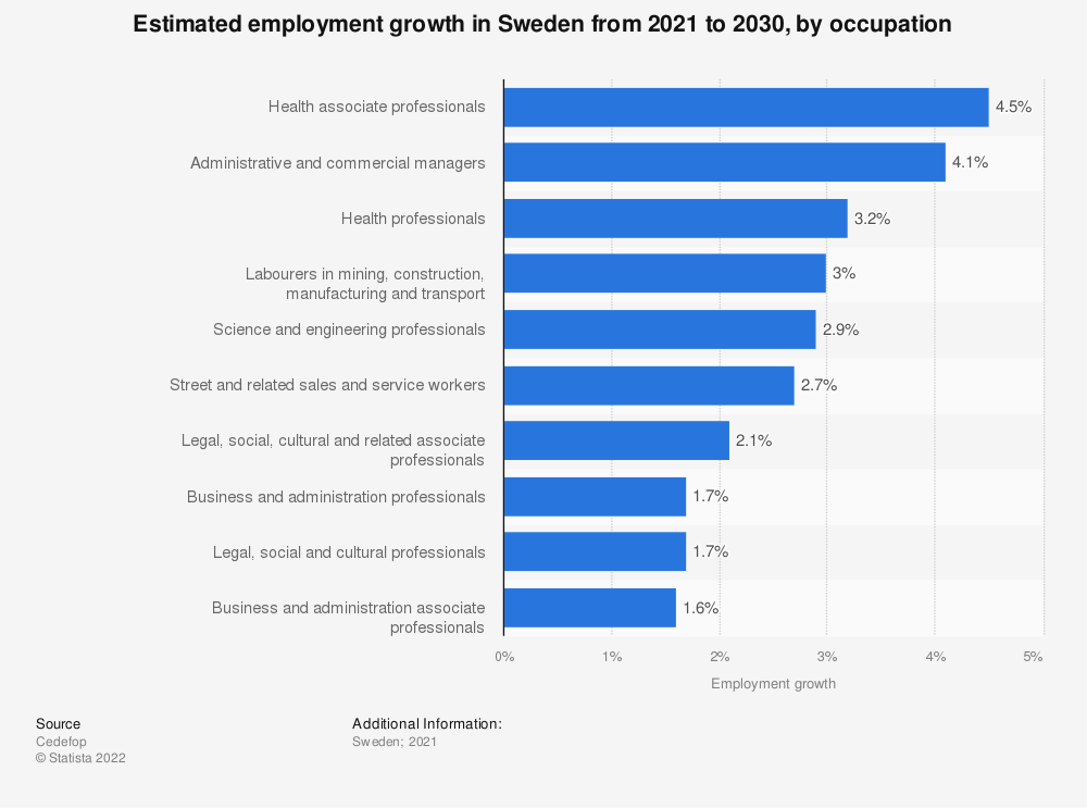 Statistic: Estimated employment growth in Sweden from 2021 to 2030, by occupation   Statista