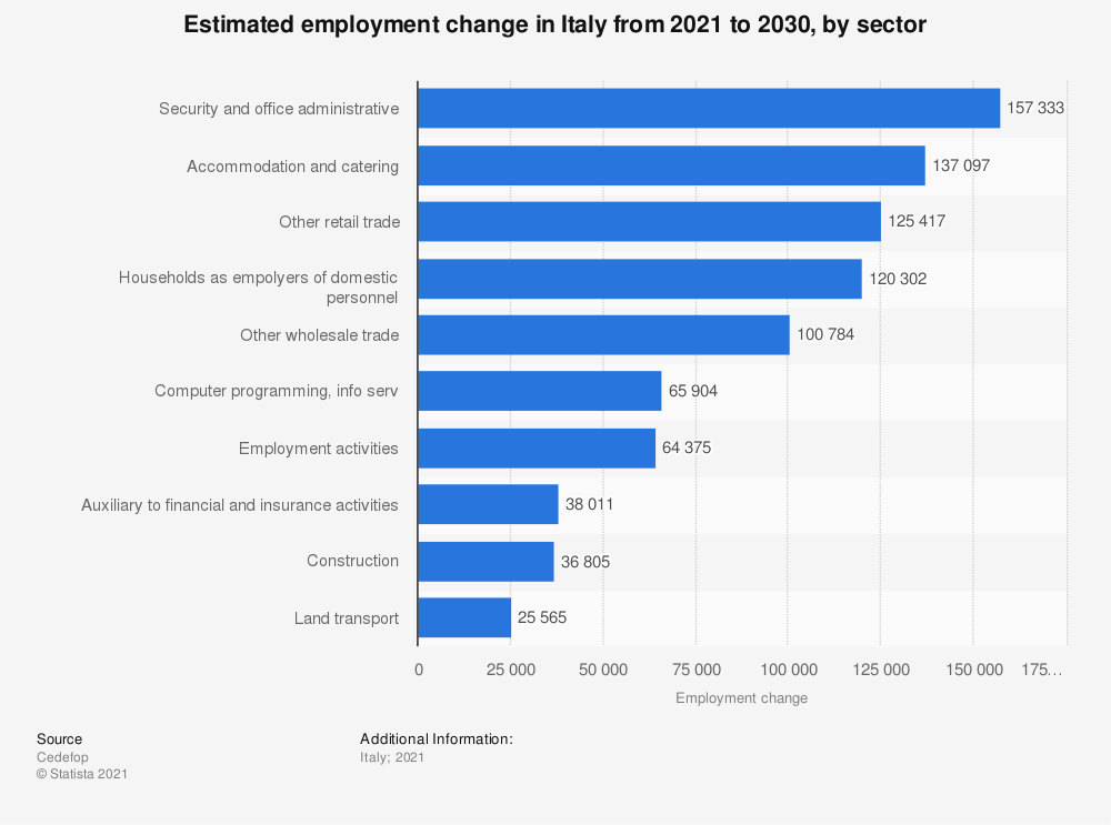 Statistic: Estimated employment change in Italy from 2021 to 2030, by sector   Statista
