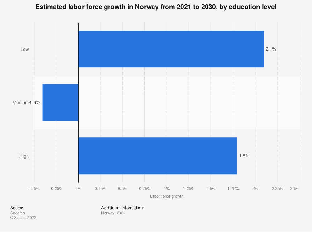 Statistic: Estimated labor force growth in Norway from 2021 to 2030, by education level | Statista