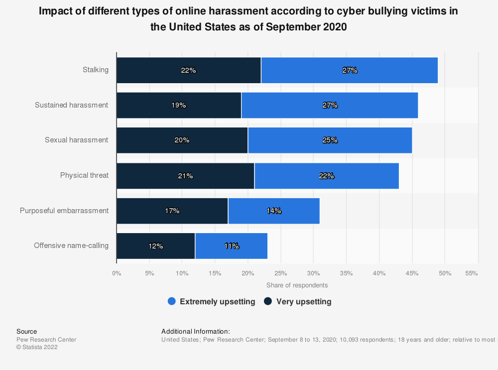 Statistic: Impact of different types of online harassment according to cyber bullying victims in the United States as of September 2020 | Statista