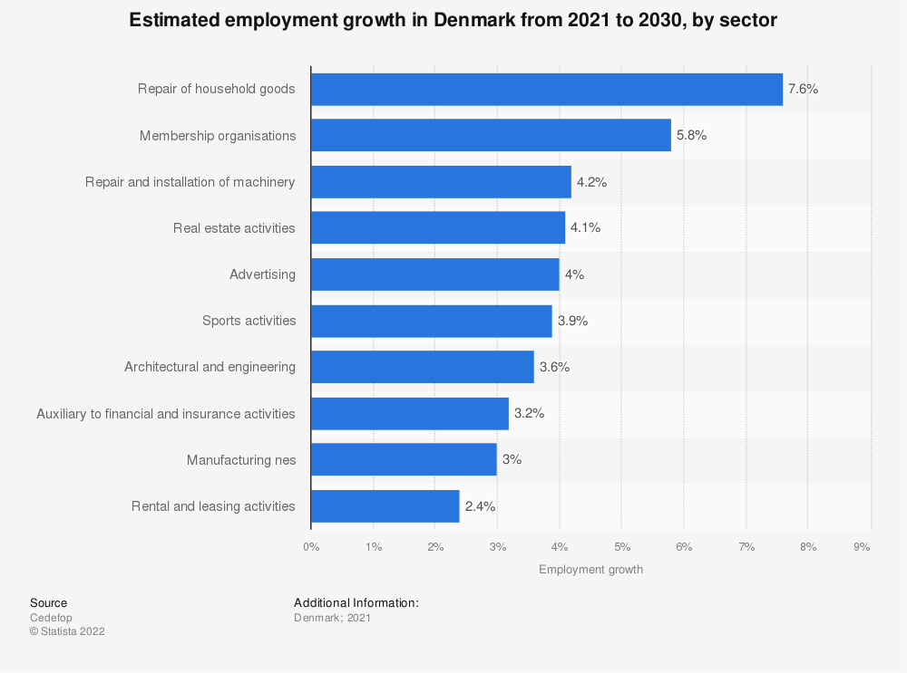Statistic: Estimated employment growth in Denmark from 2021 to 2030, by sector   Statista