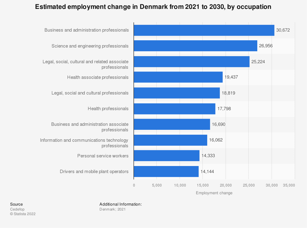 Statistic: Estimated employment change in Denmark from 2021 to 2030, by occupation   Statista